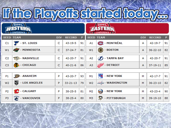 If the NHL Playoffs started today...
